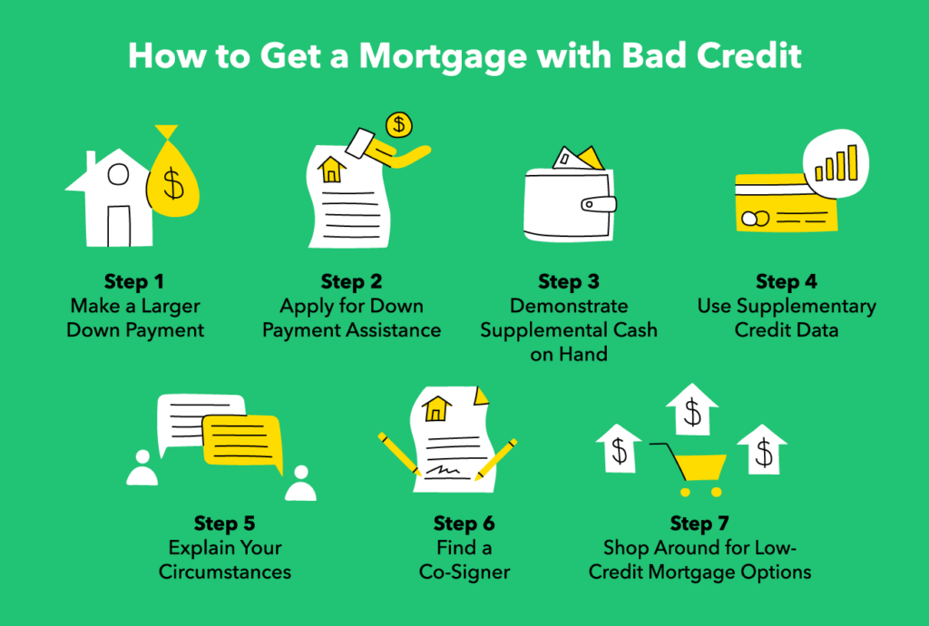 Adverse Credit Mortgages Loans