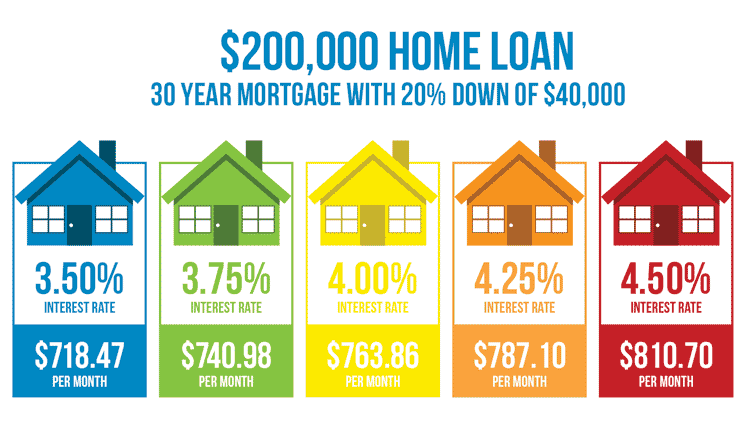 Cheap Mortgage Loan Rate
